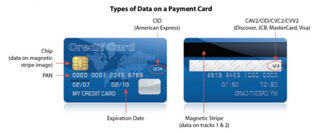 Types of Data on a Payment Card - see link below for accessible text-only description