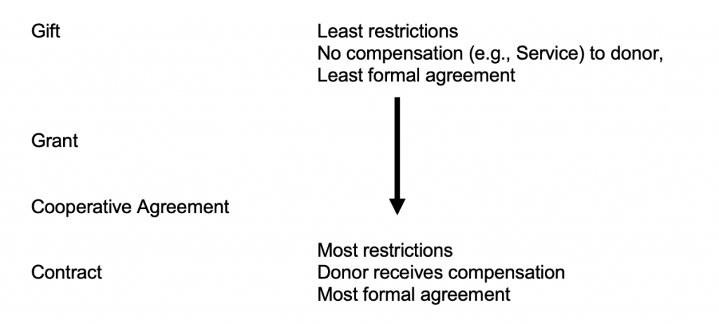 Graphic show types of funds from Least restrictions, No compensation (e.g., Service) to donor, Least formal agreement to Most restrictions, Donor receives compensation, Most formal agreement: Gift, Grant, Cooperative Agreement, Contract.