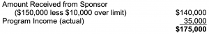 Equation for Available for Project Expenses: Amount Received from Sponsor ($150,000 less $10,000 over limit) $140,000 + Program Income (actual) 35,000 = $175,000