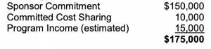 Equation for Terms of Agreement: Sponsor Commitment ($150,000) + Committed Cost Sharing (10,000) + Program Income (estimated) (15,000) = $175,000