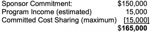 Equation for Terms of Agreement: Sponsor Commitment: ($150,000) + Program Income (estimated) (15,000) + Committed Cost Sharing (maximum) [15,000] = $165,000