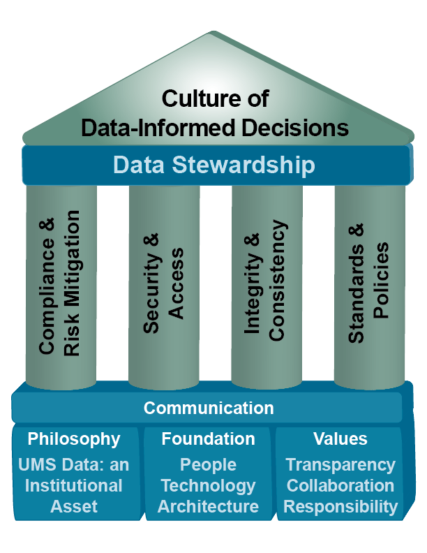 Data Governance Framework infographic. Full text description in link below.