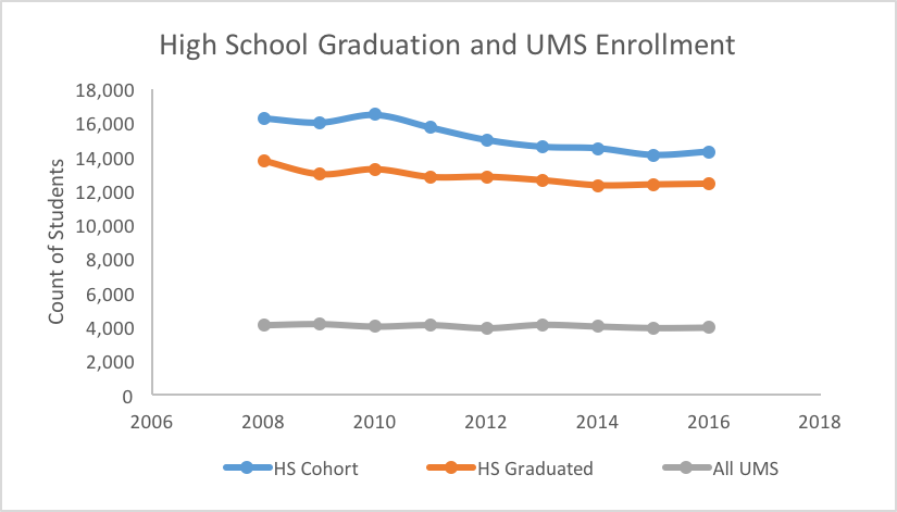 line graph of High School Graduation and UMS Enrollment Rates from 2008 through 2016