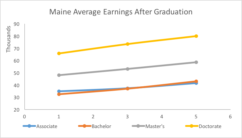 line graph of Maine Average Earnings After Graduation for Associate, Bachelor's, Master's, and Doctoral degrees 1, 3, & 5 years after graduation