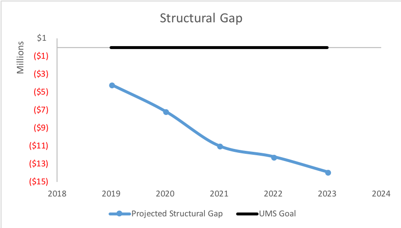 line graph for projected Structural Gap from 2019 through 2023