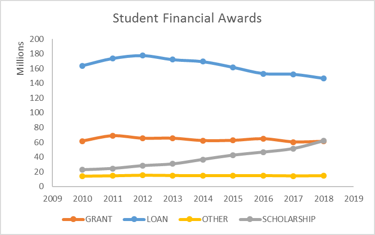 line graph of Student Financial Awards from 2010 through 2018