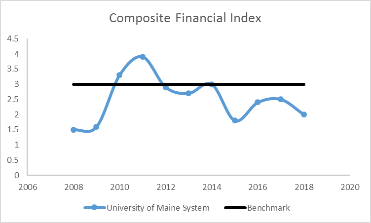 line graph of Composite Financial Index from 2008 though 2017