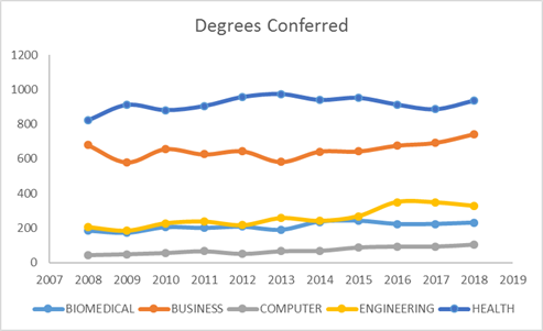 line graph of Degrees Conferred in selected fields from 2008 through 2017