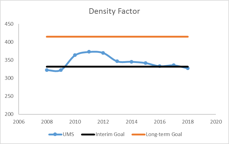 line graph of Density Factor from 2008 through 2017