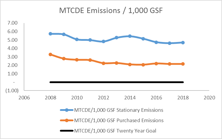 line graph of MTCDE Emissions / 1,000 GSF from 2008 through 2018