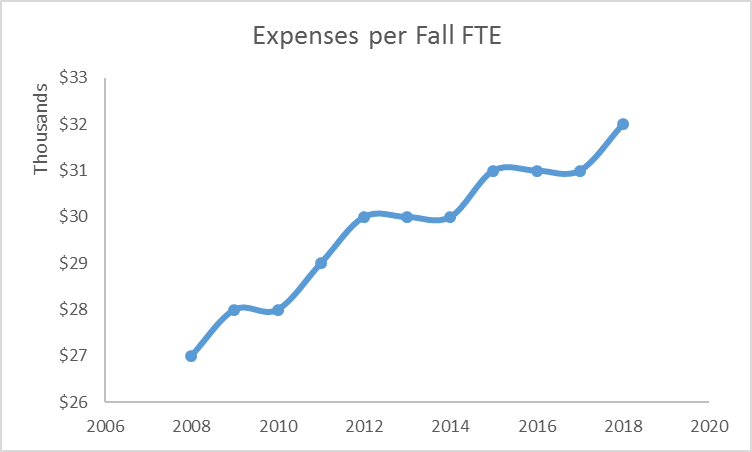 line graph showing Expenses per Fall FTE from 2008 through 2017