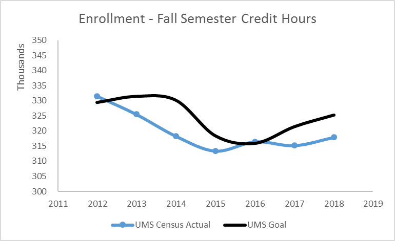 line graph of Enrollment for Fall Semester Credit Hours of UMS Census Actual and UMS Goal from 2012 through 2017