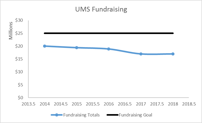 line graph of UMS Fundraising from 2010 through 2018