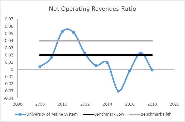 Line graph showing Operating Revenues Ratio from 2008 through 2017