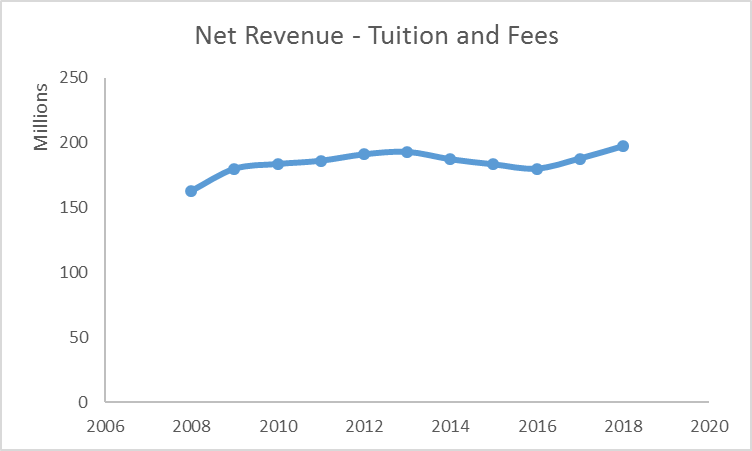 line graph of Net Revenue - Tuition & Fees from 2008 through 2017
