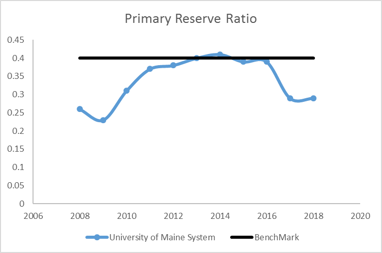 line graph showing Primary Reserve Ratio from 2008 through 2017