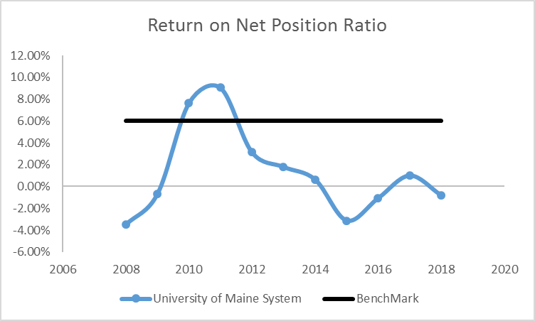 line graph showing Return on Net Positions from 2008 through 2017