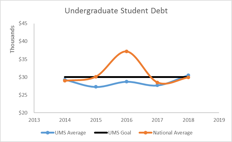 line graph showing Undergraduate Student Debt for UMS average, UMS goal, and National Average from 2014 through 2017