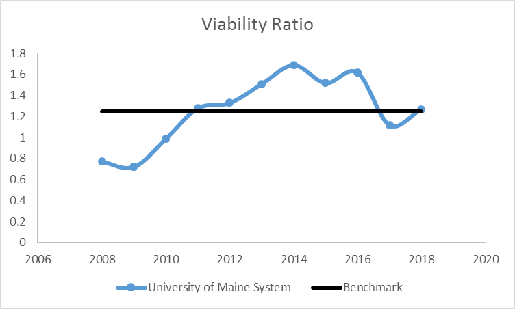 line graph showing Viability Ratio from 2008 through 2017