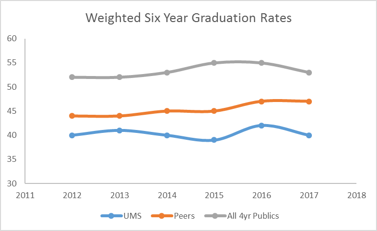 line graph showing Six Year Graduation Rates of UMS, UMS Peers, and all public 4-year institutions from 2012 through 2015