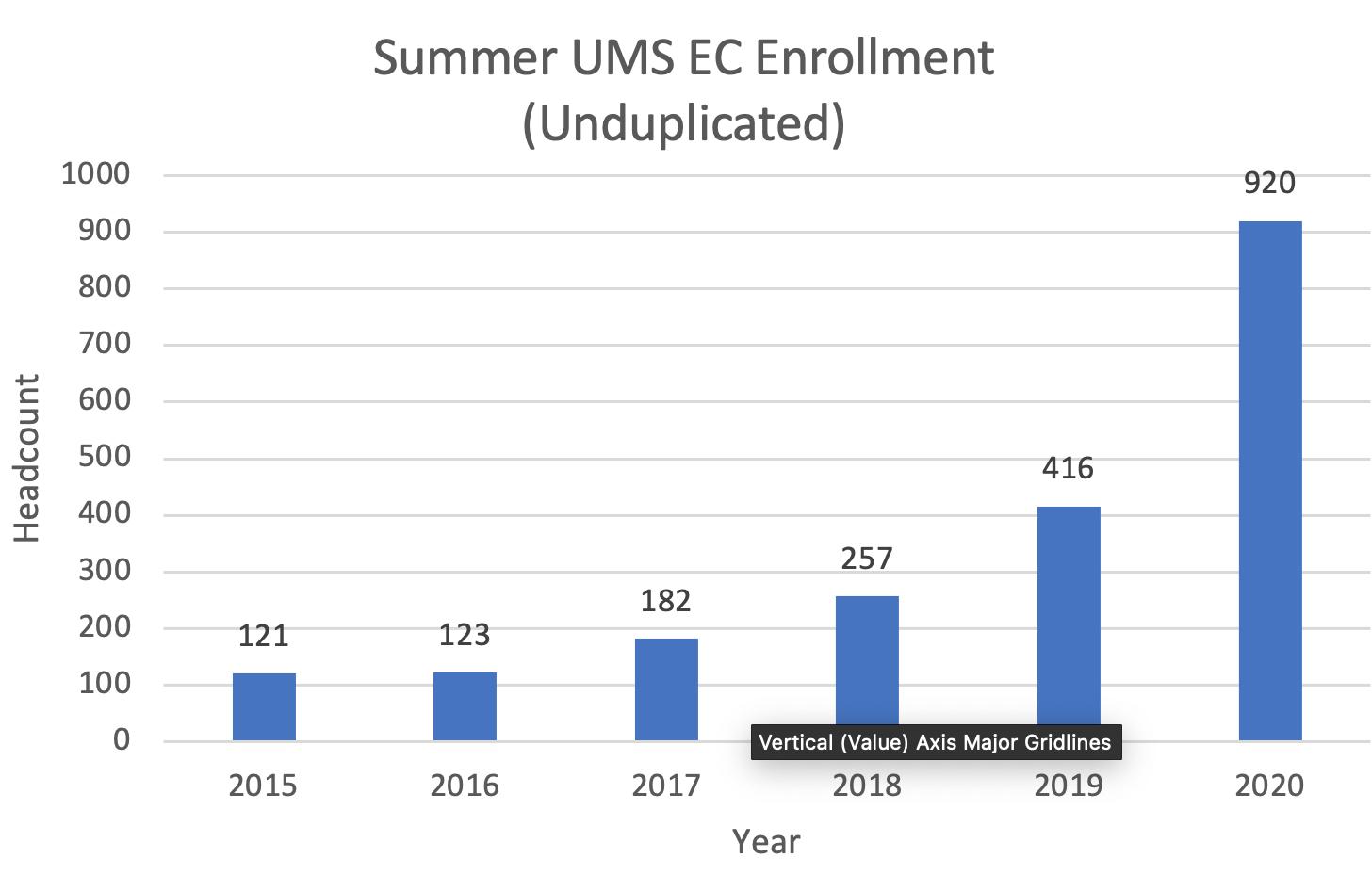 Summer UMS EC Enrollment (Unduplicated) - Text-only description linked below