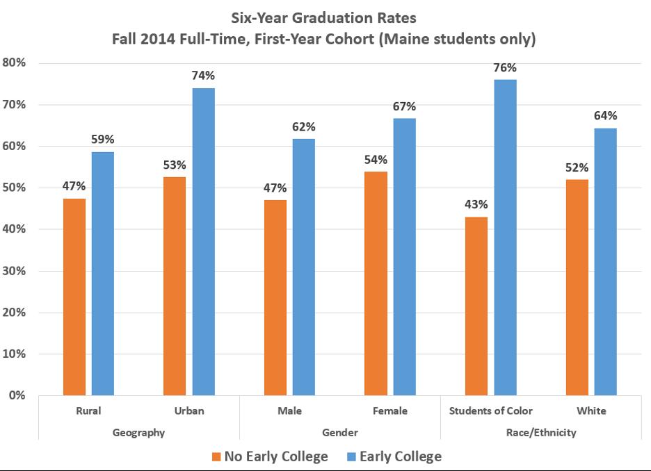 Six Year Graduation Rate Bar Graph - Text-only description linked below
