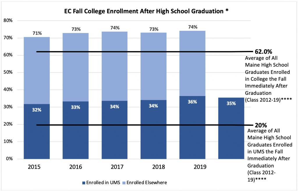 EC Fall College Enrollment After High School Graduation Bar Graph - Text Only Description linked below