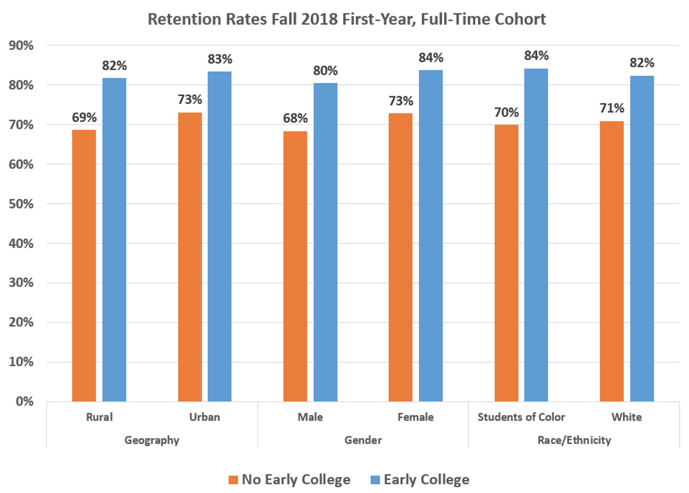 retention rates fall 2018 first year, full time cohort bar graph - text-only description in