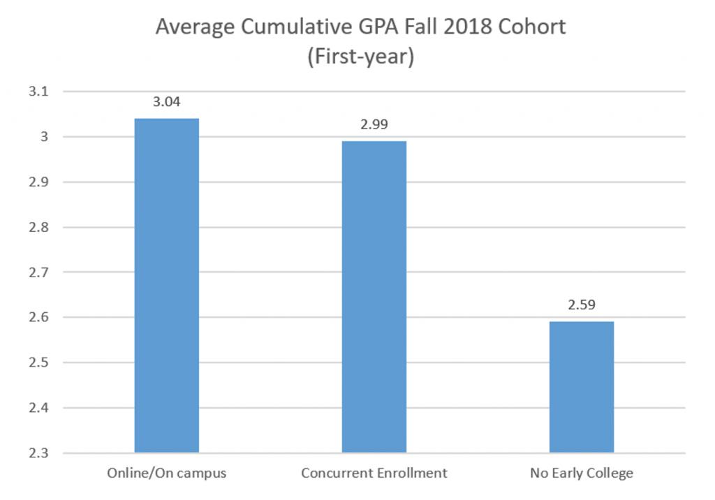 Average Cumulative GPA Fall 2018 Cohort (First Year) Bar Graph - Text-only description linked below