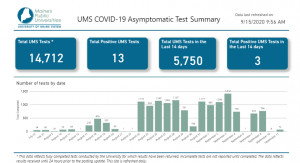 September 15, 2020 dashboard results for University of Maine System COVID-19 Asymptomatic Test Summary
